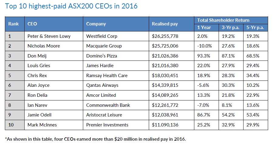 Top CEO pay 2016